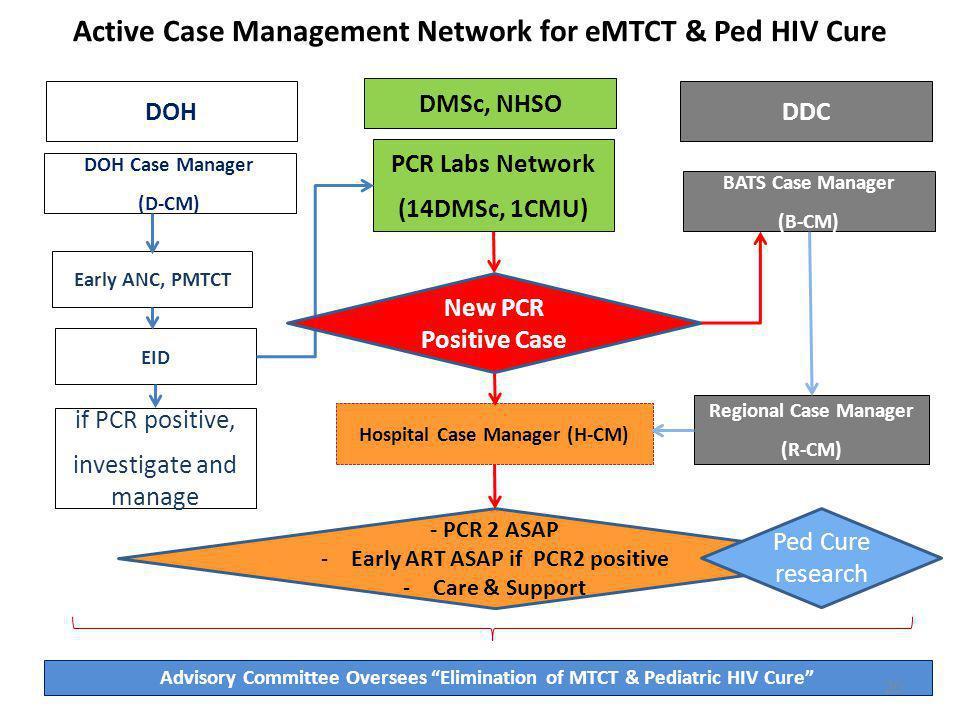 PCR Labs Network (14DMSc, 1CMU) BATS Case Manager (B-CM) Early ANC, PMTCT DOH Case Manager (D-CM) Regional Case Manager (R-CM) Hospital Case Manager (