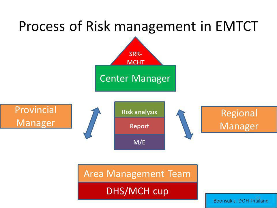 Process of Risk management in EMTCT Center Manager Provincial Manager Regional Manager Area Management Team DHS/MCH cup SRR- MCHT Risk analysis Report