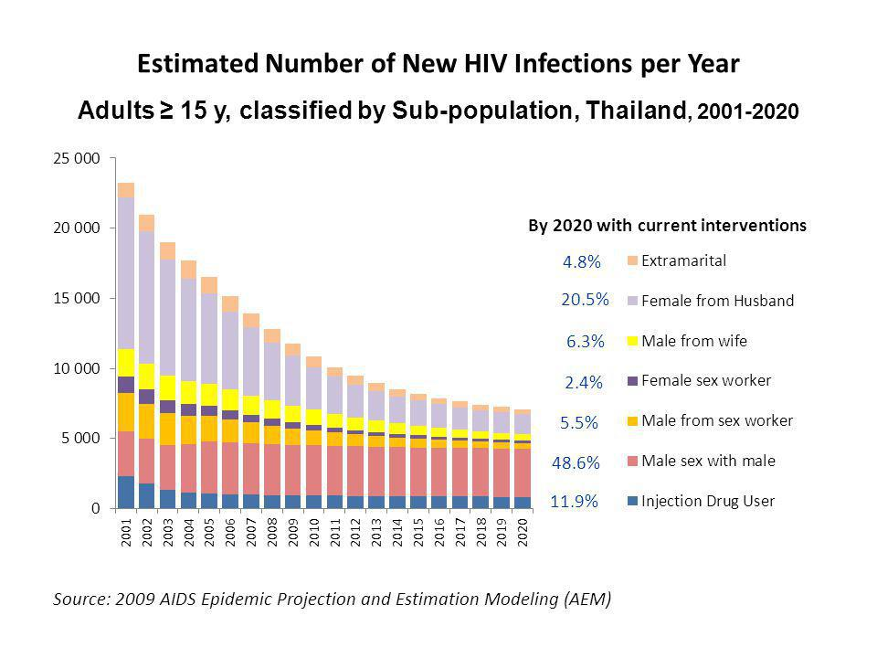 Total new HIV infection among couple = 13,614 (31.6%) (40.6%) (22.8%) (8.8%) (10.4%) (8%) (6.2%) (3.1%)
