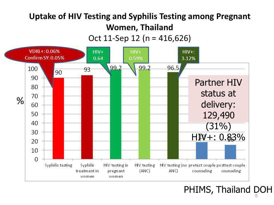 Percentage of HIV+women receiving ART/PMTCT Prophylaxis (Oct 11-Aug 12) (N=4,615) Receiving CD4 84% % 9