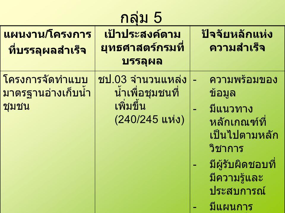 กลุ่ม 5 แผนงาน / โครงการ ที่บรรลุผลสำเร็จ เป้าประสงค์ตาม ยุทธศาสตร์กรมที่ บรรลุผล ปัจจัยหลักแห่ง ความสำเร็จ โครงการจัดทำแบบ มาตรฐานอ่างเก็บน้ำ ชุมชน ชป.03 จำนวนแหล่ง น้ำเพื่อชุมชนที่ เพิ่มขึ้น (240/245 แห่ง ) - ความพร้อมของ ข้อมูล - มีแนวทาง หลักเกณฑ์ที่ เป็นไปตามหลัก วิชาการ - มีผู้รับผิดชอบที่ มีความรู้และ ประสบการณ์ - มีแผนการ ทำงานที่ชัดเจน - อุปกรณ์ เครื่องมือที่ใช้ใน การปฏิบัติงาน เพียงพอ