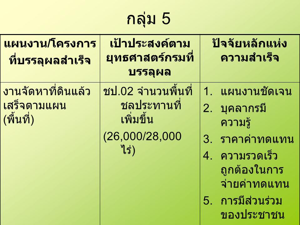 กลุ่ม 5 แผนงาน / โครงการ ที่บรรลุผลสำเร็จ เป้าประสงค์ตาม ยุทธศาสตร์กรมที่ บรรลุผล ปัจจัยหลักแห่ง ความสำเร็จ งานจัดหาที่ดินแล้ว เสร็จตามแผน ( พื้นที่ ) ชป.02 จำนวนพื้นที่ ชลประทานที่ เพิ่มขึ้น (26,000/28,000 ไร่ ) 1.