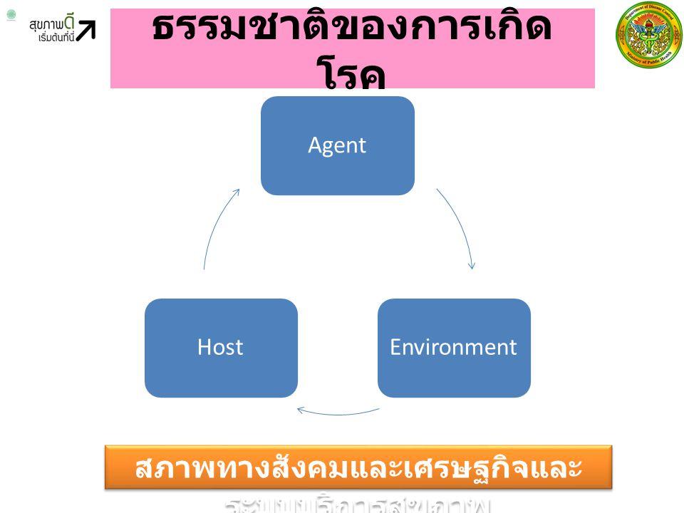 ธรรมชาติของการเกิด โรค AgentEnvironmentHost สภาพทางสังคมและเศรษฐกิจและ ระบบบริการสุขภาพ