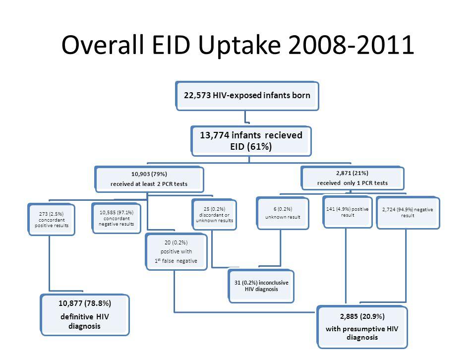 Overall EID Uptake 2008-2011