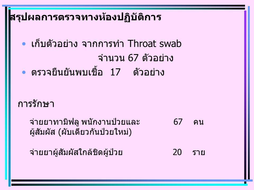 สรุปผลการตรวจทางห้องปฏิบัติการ เก็บตัวอย่าง จากการทำ Throat swab จำนวน 67 ตัวอย่าง ตรวจยืนยันพบเชื้อ 17 ตัวอย่าง การรักษา จ่ายยาทามิฟลู พนักงานป่วยและ