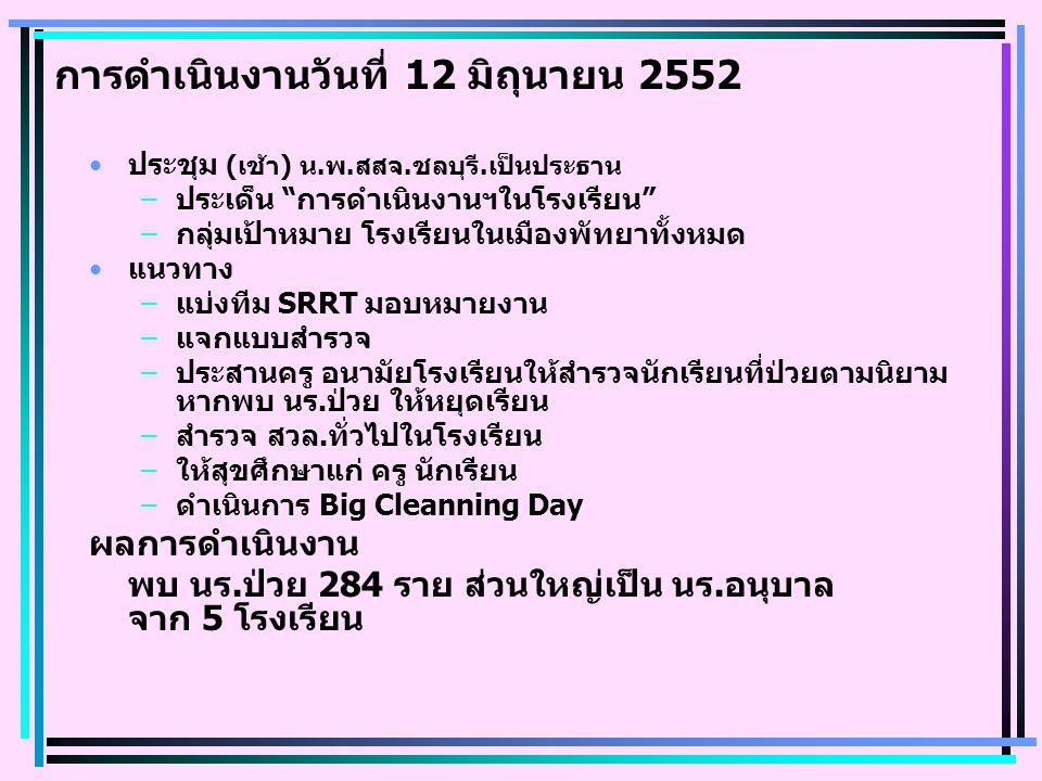 การดำเนินงานวันที่ 12 มิถุนายน 2552 ประชุม (เช้า) น.พ.สสจ.ชลบุรี.เป็นประธาน –ประเด็น การดำเนินงานฯในโรงเรียน –กลุ่มเป้าหมาย โรงเรียนในเมืองพัทยาทั้งหมด แนวทาง –แบ่งทีม SRRT มอบหมายงาน –แจกแบบสำรวจ –ประสานครู อนามัยโรงเรียนให้สำรวจนักเรียนที่ป่วยตามนิยาม หากพบ นร.ป่วย ให้หยุดเรียน –สำรวจ สวล.ทั่วไปในโรงเรียน –ให้สุขศึกษาแก่ ครู นักเรียน –ดำเนินการ Big Cleanning Day ผลการดำเนินงาน พบ นร.ป่วย 284 ราย ส่วนใหญ่เป็น นร.อนุบาล จาก 5 โรงเรียน