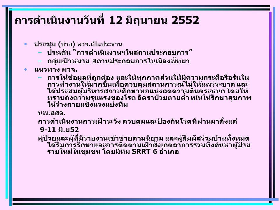 การดำเนินงานวันที่ 12 มิถุนายน 2552 ประชุม (บ่าย) ผวจ.เป็นประธาน –ประเด็น การดำเนินงานฯในสถานประกอบการ –กลุ่มเป้าหมาย สถานประกอบการในเมืองพัทยา แนวทาง ผวจ.