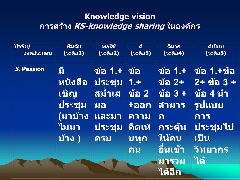 Knowledge vision การสร้าง KS-knowledge sharing ในองค์กร ปัจจัย/ องค์ประกอบ เริ่มต้น (ระดับ1) พอใช้ (ระดับ2) ดี (ระดับ3) ดีมาก (ระดับ4) ดีเยี่ยม (ระดับ