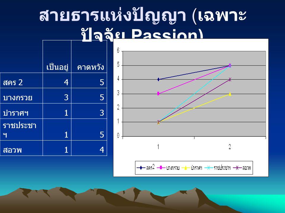 ( สายธารแห่งปัญญา ( เฉพาะ ปัจจัย Passion) เป็นอยู่คาดหวัง สคร 245 บางกรวย35 บำราศฯ13 ราชประชา ฯ15 สอวพ14