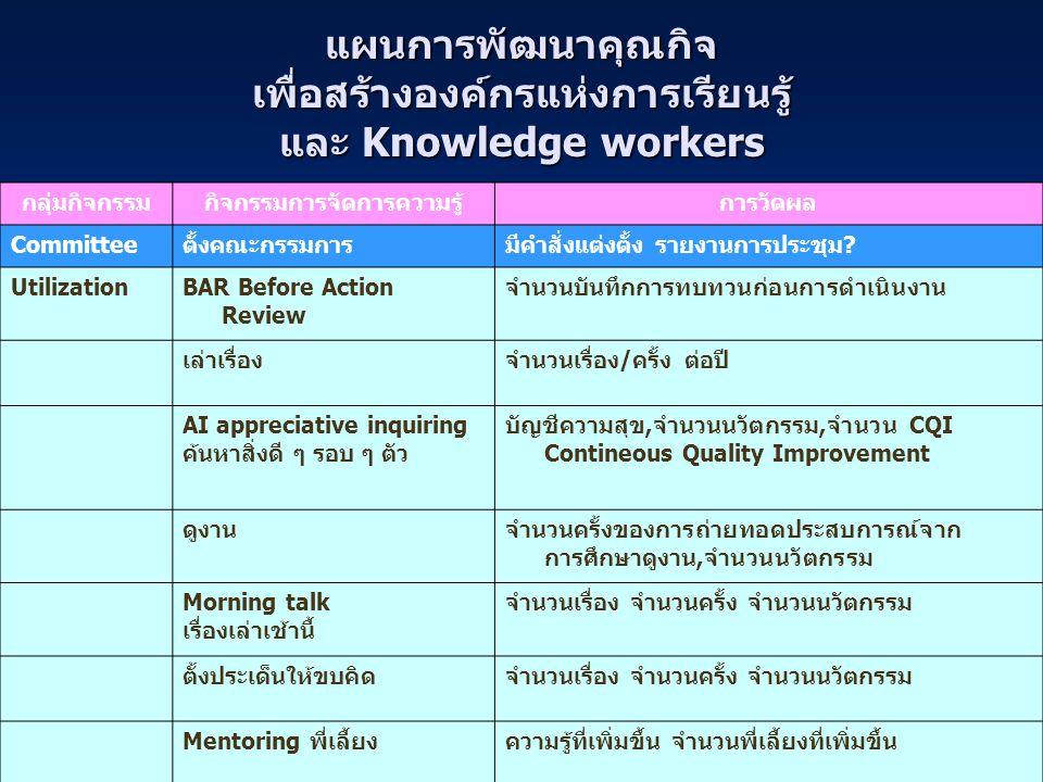แผนการพัฒนาคุณกิจ เพื่อสร้างองค์กรแห่งการเรียนรู้ และ Knowledge workers กลุ่มกิจกรรมกิจกรรมการจัดการความรู้การวัดผล Committeeตั้งคณะกรรมการมีคำสั่งแต่