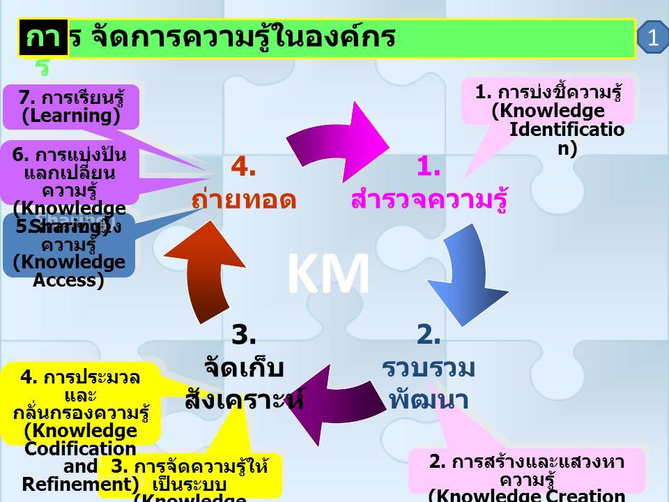 5. การเข้าถึง ความรู้ (Knowledge Access) 5. การเข้าถึง ความรู้ (Knowledge Access) 6. การแบ่งปัน แลกเปลี่ยน ความรู้ (Knowledge Sharing) 6. การแบ่งปัน แ