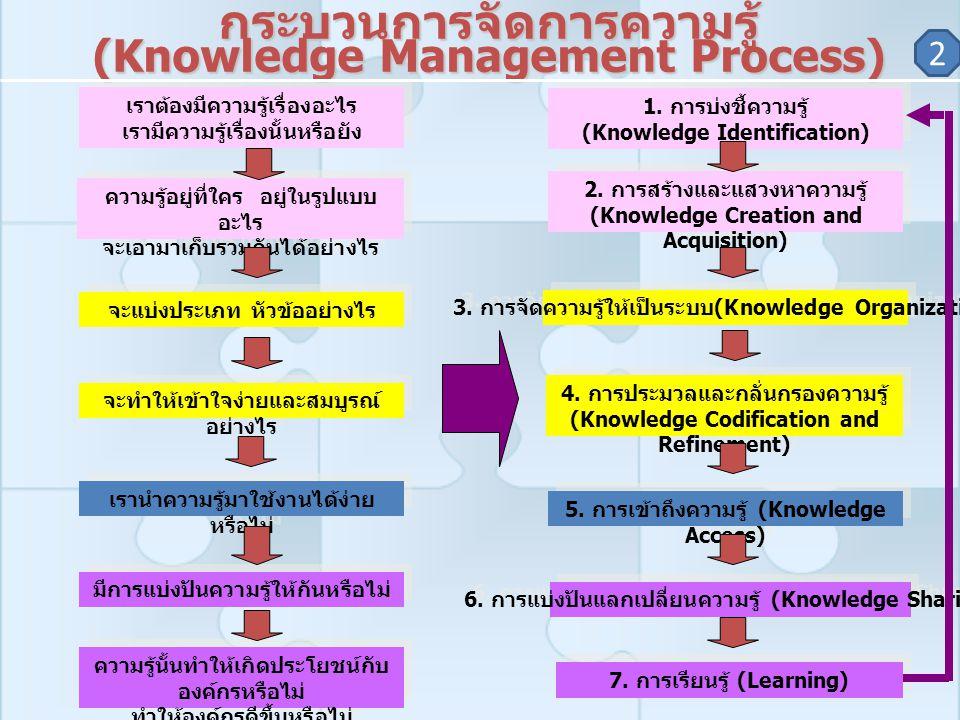 กระบวนการจัดการความรู้ (Knowledge Management Process) 1. การบ่งชี้ความรู้ (Knowledge Identification) 1. การบ่งชี้ความรู้ (Knowledge Identification) 2.
