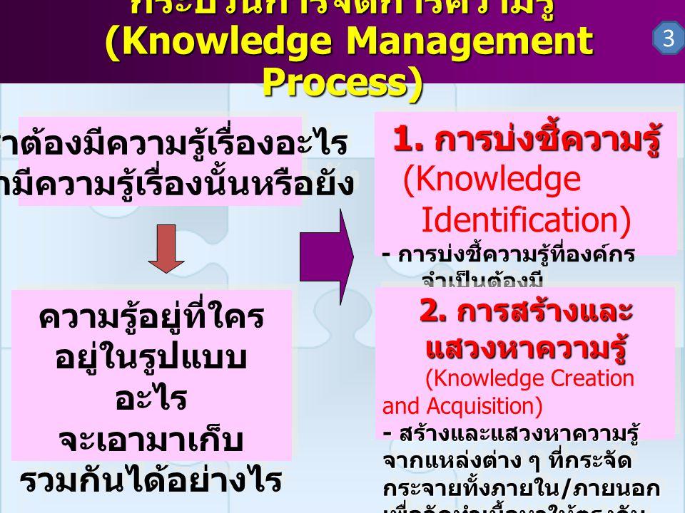 กระบวนการจัดการความรู้ (Knowledge Management Process) 1. การบ่งชี้ความรู้ (Knowledge Identification) - การบ่งชี้ความรู้ที่องค์กร จำเป็นต้องมี - วิเครา