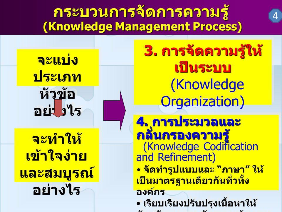 กระบวนการจัดการความรู้ (Knowledge Management Process) 3. การจัดความรู้ให้ เป็นระบบ (Knowledge Organization) แบ่งชนิดและประเภทของ ความรู้ เพื่อจัดทำระบ