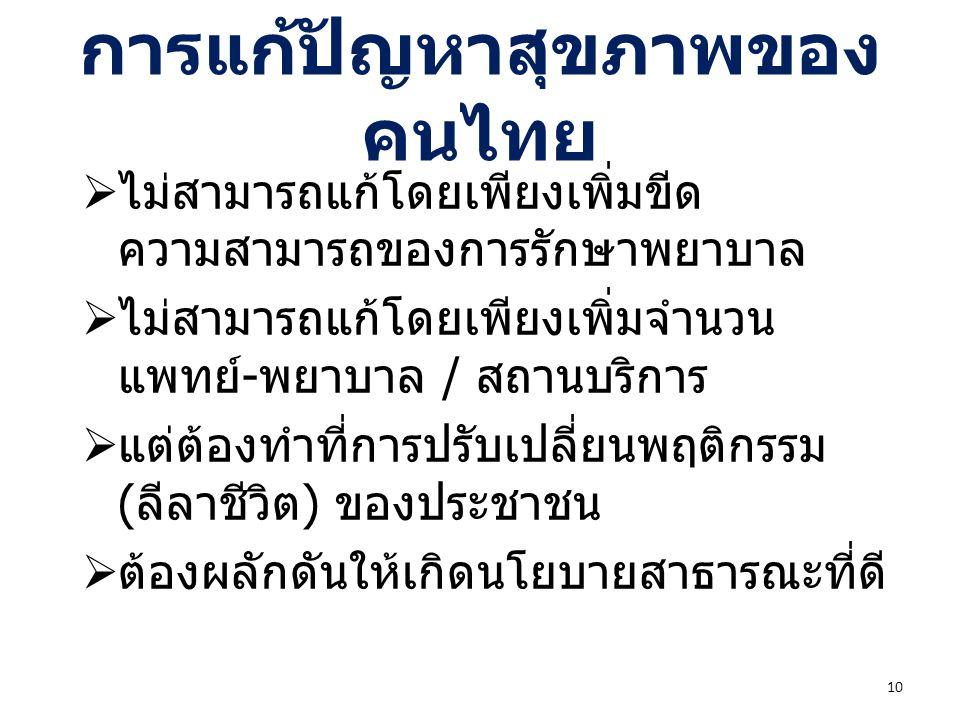 การแก้ปัญหาสุขภาพของ คนไทย  ไม่สามารถแก้โดยเพียงเพิ่มขีด ความสามารถของการรักษาพยาบาล  ไม่สามารถแก้โดยเพียงเพิ่มจำนวน แพทย์ - พยาบาล / สถานบริการ  แ