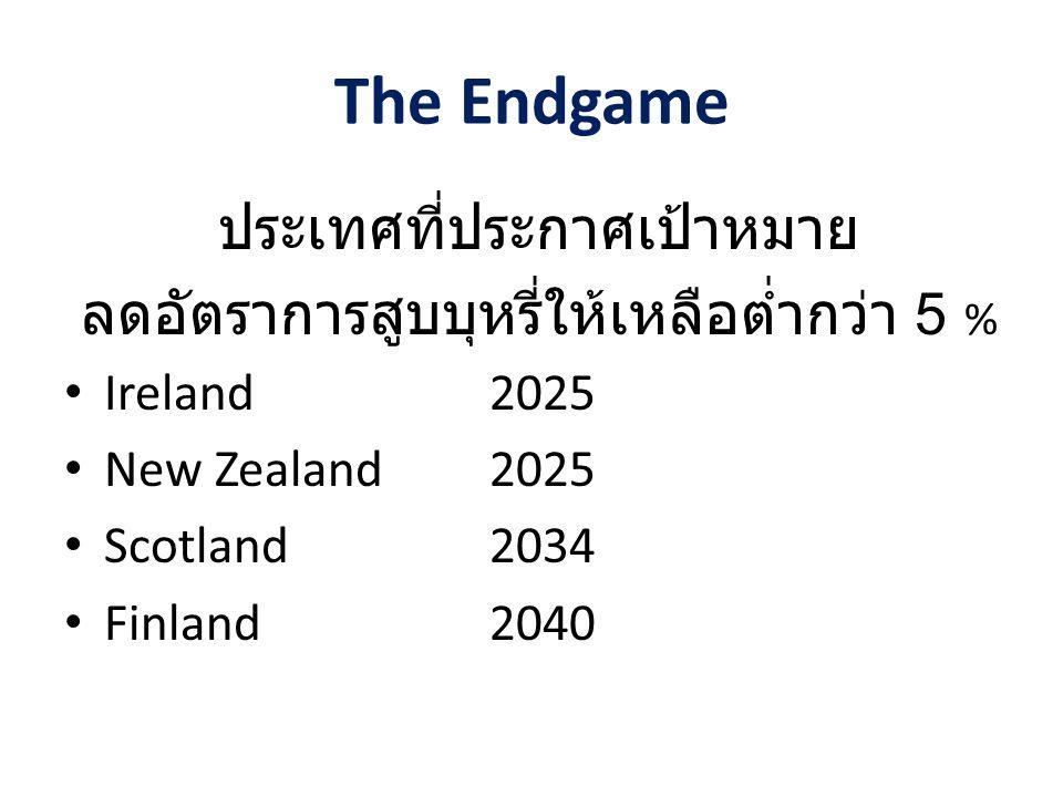 The Endgame ประเทศที่ประกาศเป้าหมาย ลดอัตราการสูบบุหรี่ให้เหลือต่ำกว่า 5 % Ireland2025 New Zealand2025 Scotland2034 Finland2040