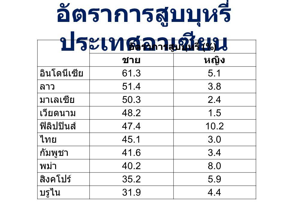 อัตราการสูบบุหรี่ ประเทศอาเซียน อัตราการสูบบุหรี่ ( %) ชายหญิง อินโดนีเซีย 61.35.1 ลาว 51.43.8 มาเลเซีย 50.32.4 เวียดนาม 48.21.5 ฟิลิปปินส์ 47.410.2 ไ