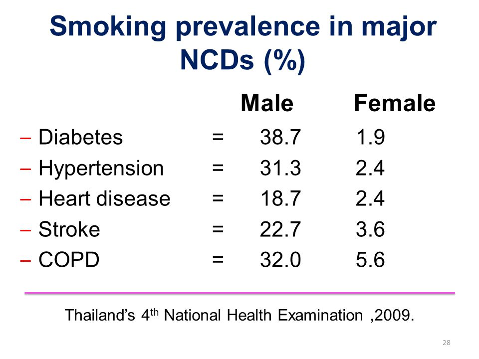Male Female – Diabetes=38.71.9 – Hypertension=31.32.4 – Heart disease=18.72.4 – Stroke=22.73.6 – COPD=32.05.6 Thailand's 4 th National Health Examinat