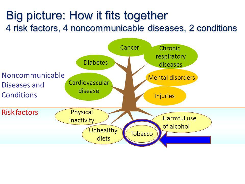 ร้อยละของภาระโรคที่เกิดจากปัจจัยเสี่ยงที่ ศึกษา เมื่อเปรียบเทียบกับภาระโรครวมทั้งหมดในปี พ.