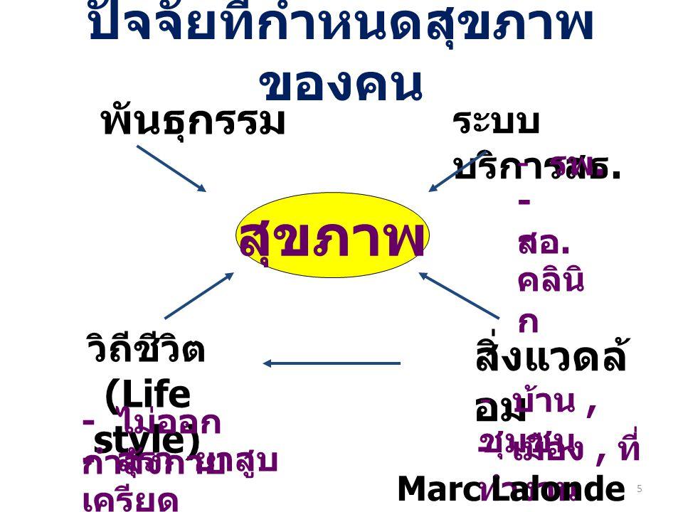 5 พันธุกรรม ระบบ บริการสธ. วิถีชีวิต (Life style) สิ่งแวดล้ อม สุขภาพ - รพ. - สอ. - คลินิ ก - บ้าน, ชุมชน - เมือง, ที่ ทำงาน - ไม่ออก กำลังกาย - สุรา