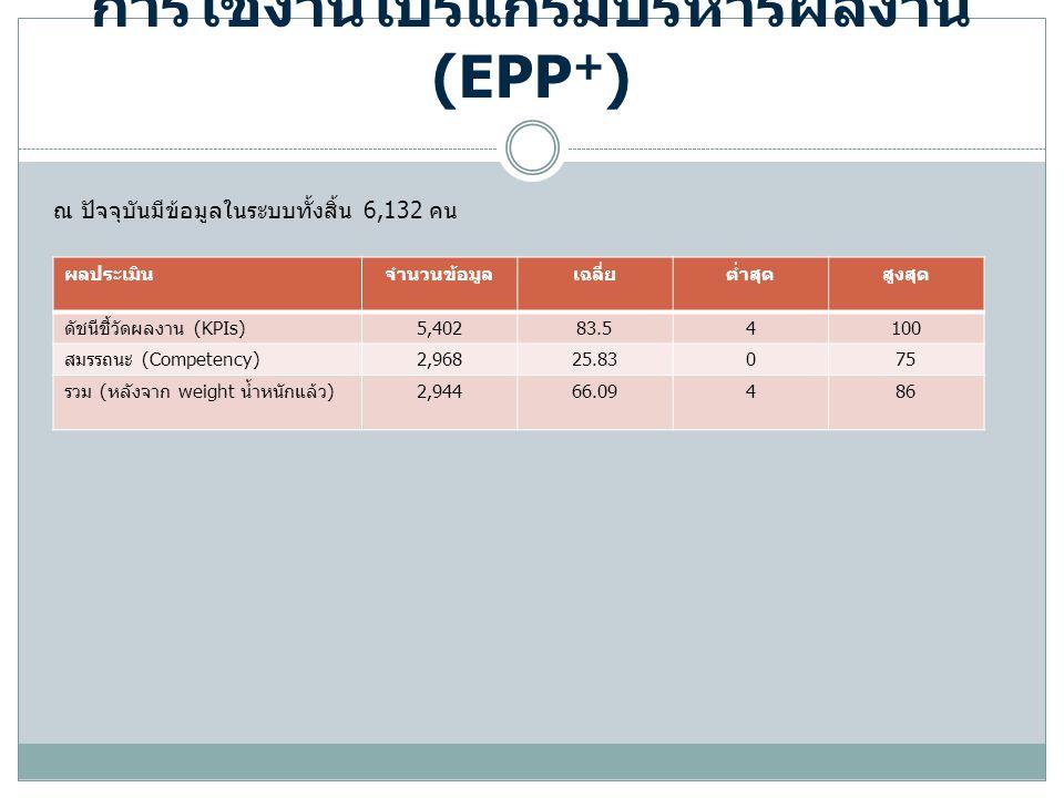 การใช้งานโปรแกรมบริหารผลงาน (EPP + ) ณ ปัจจุบันมีข้อมูลในระบบทั้งสิ้น 6,132 คน ผลประเมินจำนวนข้อมูลเฉลี่ยต่ำสุดสูงสุด ดัชนีชี้วัดผลงาน (KPIs) 5,40283.54100 สมรรถนะ (Competency) 2,96825.83075 รวม ( หลังจาก weight น้ำหนักแล้ว ) 2,94466.09486