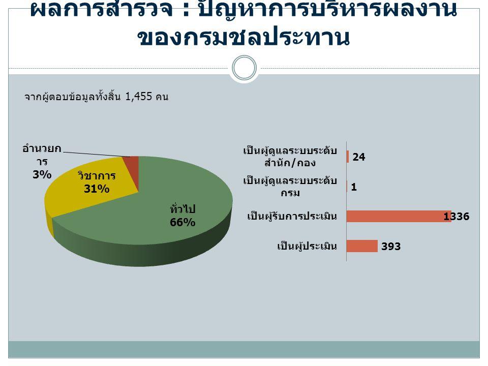 ผลการสำรวจ : ปัญหาการบริหารผลงาน ของกรมชลประทาน จากผู้ตอบข้อมูลทั้งสิ้น 1,455 คน