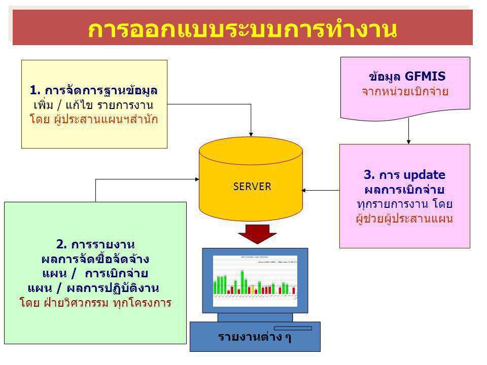 3.เป็นศูนย์กลางข้อมูลที่มีข้อมูลล่าสุดอยู่เสมอ ประโยชน์ต่อผู้ปฏิบัติงาน 1.