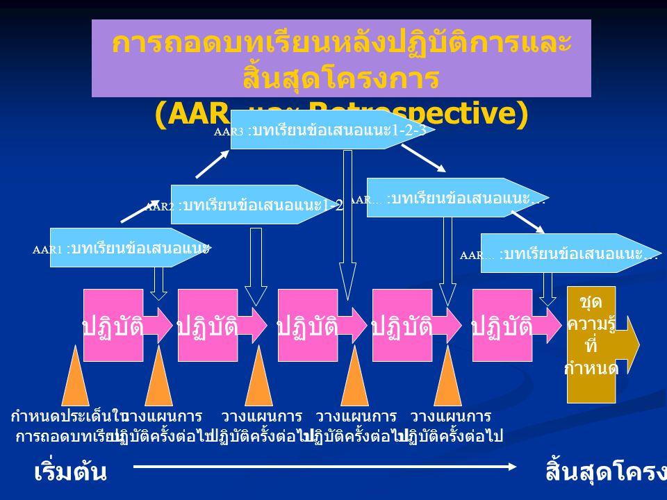 การถอดบทเรียนหลังปฏิบัติการและ สิ้นสุดโครงการ (AAR และ Retrospective) ปฏิบัติ ชุด ความรู้ ที่ กำหนด AAR1 : บทเรียนข้อเสนอแนะ AAR… : บทเรียนข้อเสนอแนะ … AAR3 : บทเรียนข้อเสนอแนะ 1-2-3 AAR2 : บทเรียนข้อเสนอแนะ 1-2 AAR… : บทเรียนข้อเสนอแนะ … กำหนดประเด็นใน การถอดบทเรียน วางแผนการ ปฏิบัติครั้งต่อไป วางแผนการ ปฏิบัติครั้งต่อไป วางแผนการ ปฏิบัติครั้งต่อไป วางแผนการ ปฏิบัติครั้งต่อไป เริ่มต้นสิ้นสุดโครงการ