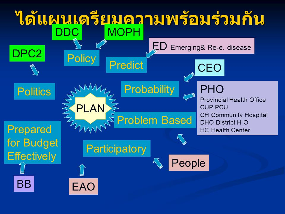 ได้แผนเตรียมความพร้อมร่วมกัน PHO Provincial Health Office CUP PCU CH Community Hospital DHO District H O HC Health Center PLAN Policy Politics Probability Problem Based Participatory Prepared for Budget Effectively MOPHDDC DPC2 CEO Predict ED Emerging& Re-e.