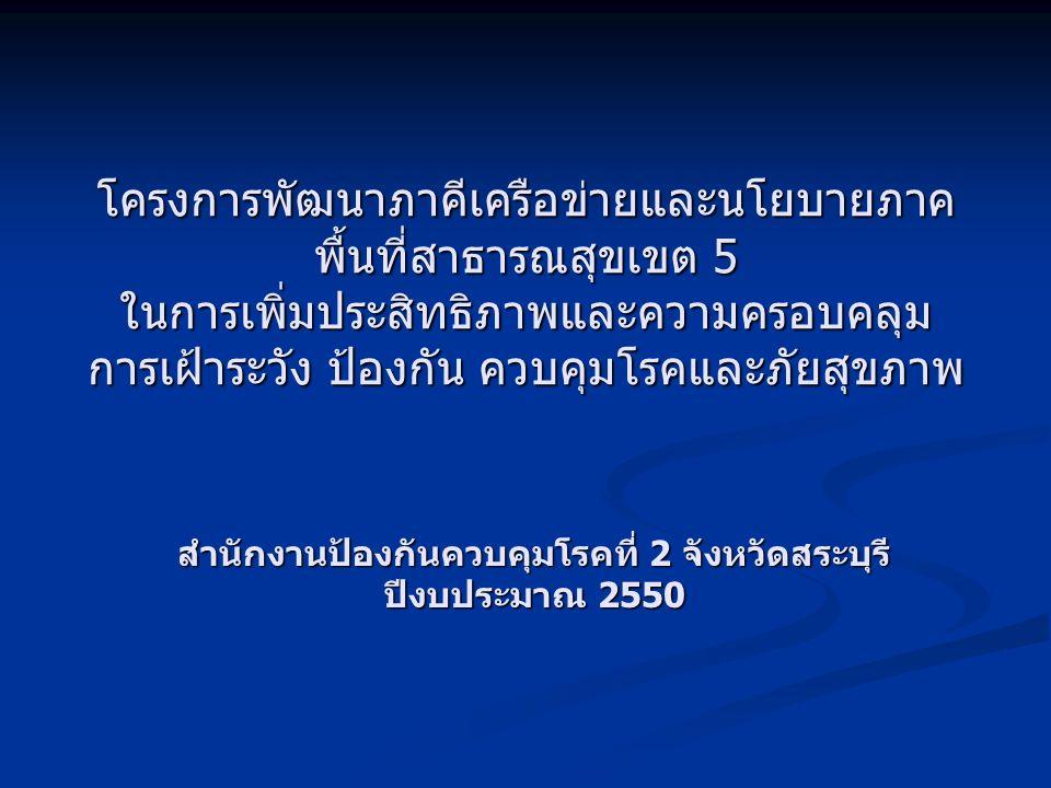 หลักการและเหตุผล Healthy Thailand Healthy Thailand ระดับหมู่บ้าน ชุมชน จำนวน 3 ตัวชี้วัด ระดับหมู่บ้าน ชุมชน จำนวน 3 ตัวชี้วัด ระดับตำบล จำนวน 1 ตัวชี้วัด ระดับตำบล จำนวน 1 ตัวชี้วัด ระดับอำเภอ จำนวน 2 ตัวชี้วัด ระดับอำเภอ จำนวน 2 ตัวชี้วัด ระดับจังหวัด จำนวน 1 ตัวชี้วัด ระดับจังหวัด จำนวน 1 ตัวชี้วัด สถานการณ์ของโรค 6 โรค 2 พฤติกรรม สถานการณ์ของโรค 6 โรค 2 พฤติกรรม