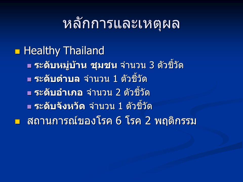 สถานการณ์ 6 โรคและ 2 พฤติกรรม จำนวนผู้ป่วยและอัตราป่วย โรควัณโรค ปี 2549 จำนวนผู้ป่วยอัตราป่วย ชัยนาท14341.41 ลพบุรี31541.5 สระบุรี45975.16 สิงห์บุรี11652.39 จำนวนผู้ป่วยและอัตราป่วย โรคไข้หวัดใหญ่ ปี 2549 จำนวนผู้ป่วยอัตราป่วยชัยนาท6619.11 ลพบุรี10613.97 สระบุรี599.66 สิงห์บุรี5524.84 จำนวนผู้ป่วยและอัตรา ป่วยโรคไข้เลือดออก ปี 2549 จำนวนผู้ป่วยอัตราป่วยชัยนาท16347.2 ลพบุรี782103.03 สระบุรี27444.86 สิงห์บุรี9643.36