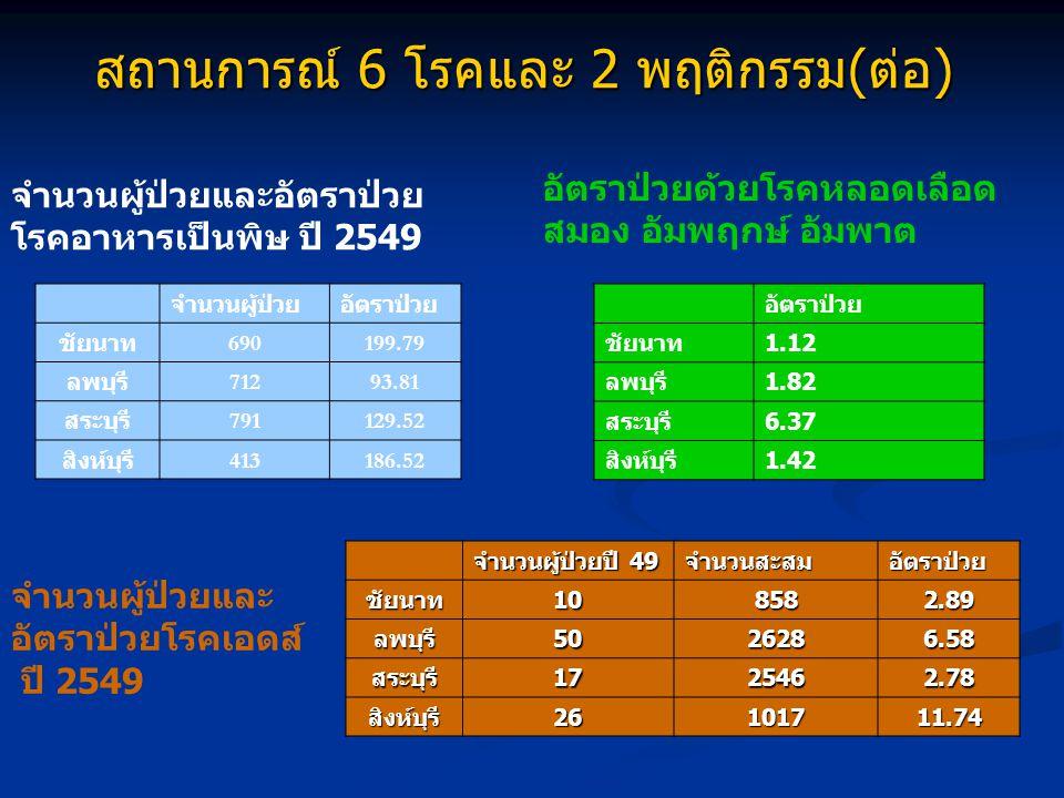 สถานการณ์ 6 โรคและ 2 พฤติกรรม(ต่อ) จำนวนผู้ป่วยและอัตราป่วย โรคอาหารเป็นพิษ ปี 2549 จำนวนผู้ป่วยอัตราป่วย ชัยนาท 690199.79 ลพบุรี 71293.81 สระบุรี 791129.52 สิงห์บุรี 413186.52 อัตราป่วยด้วยโรคหลอดเลือด สมอง อัมพฤกษ์ อัมพาต อัตราป่วย ชัยนาท 1.12 ลพบุรี 1.82 สระบุรี 6.37 สิงห์บุรี 1.42 จำนวนผู้ป่วยและ อัตราป่วยโรคเอดส์ ปี 2549 จำนวนผู้ป่วยปี 49 จำนวนสะสมอัตราป่วยชัยนาท108582.89 ลพบุรี5026286.58 สระบุรี1725462.78 สิงห์บุรี26101711.74