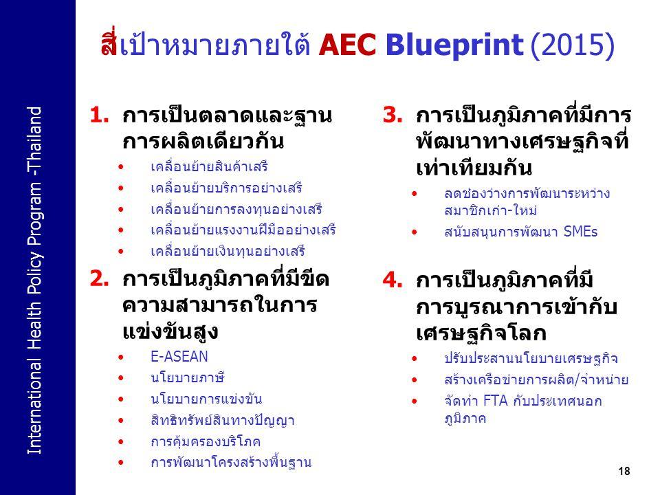 International Health Policy Program -Thailand สี่เป้าหมายภายใต้ AEC Blueprint (2015) 1.การเป็นตลาดและฐาน การผลิตเดียวกัน เคลื่อนย้ายสินค้าเสรี เคลื่อน