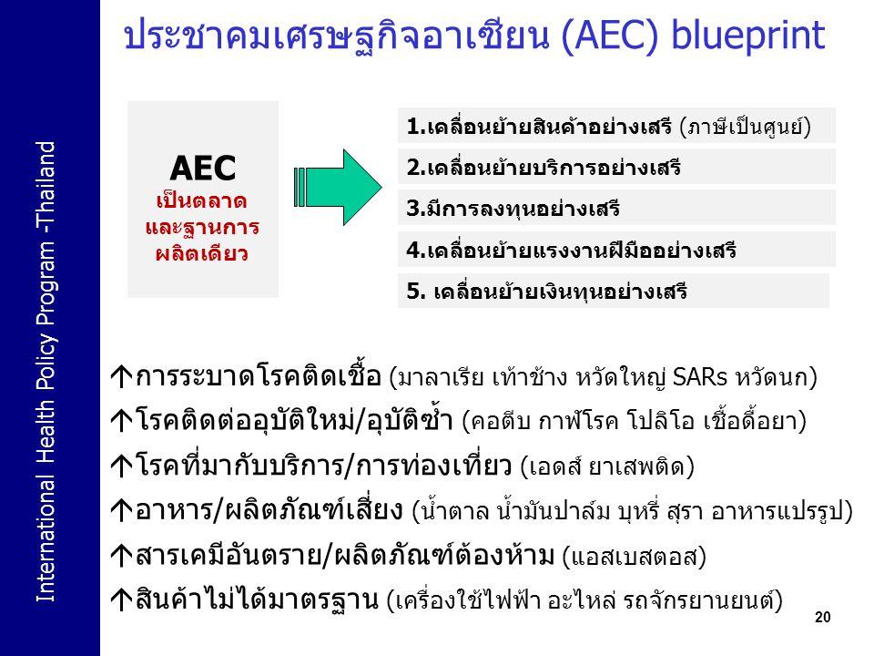 International Health Policy Program -Thailand ประชาคมเศรษฐกิจอาเซียน (AEC) blueprint 20  อาหาร/ผลิตภัณฑ์เสี่ยง (น้ำตาล น้ำมันปาล์ม บุหรี่ สุรา อาหารแ