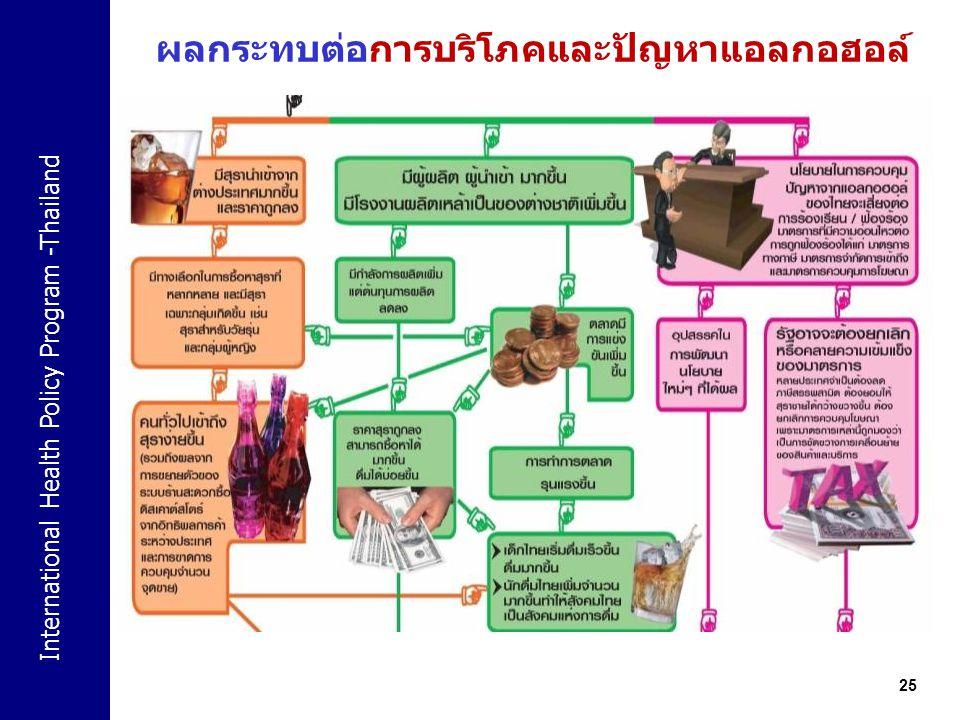International Health Policy Program -Thailand 25 ผลกระทบต่อการบริโภคและปัญหาแอลกอฮอล์