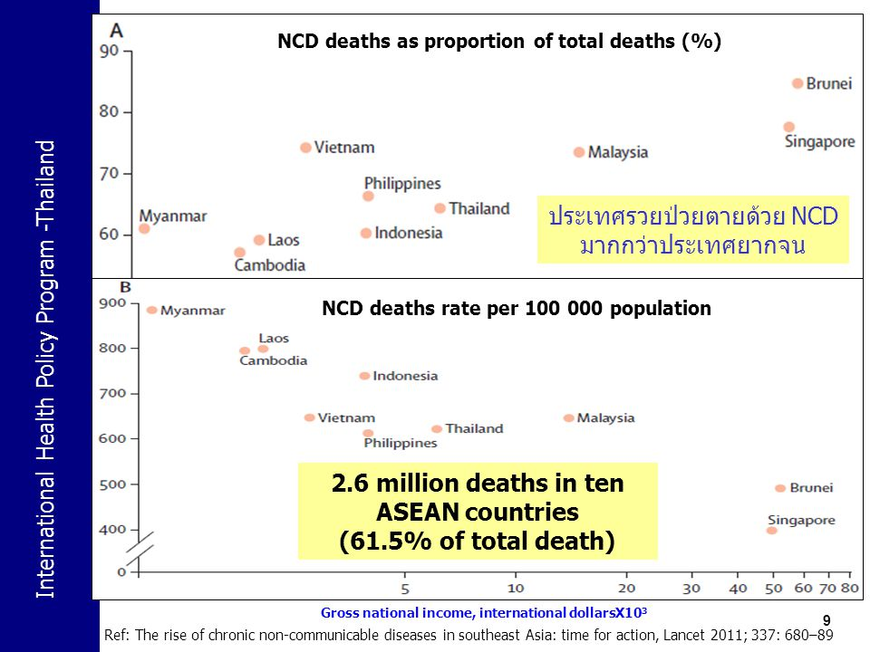 International Health Policy Program -Thailand 9 NCD deaths as proportion of total deaths (%) NCD deaths rate per 100 000 population Gross national income, international dollarsX10 3 Ref: The rise of chronic non-communicable diseases in southeast Asia: time for action, Lancet 2011; 337: 680–89 ประเทศรวยป่วยตายด้วย NCD มากกว่าประเทศยากจน 2.6 million deaths in ten ASEAN countries (61.5% of total death)