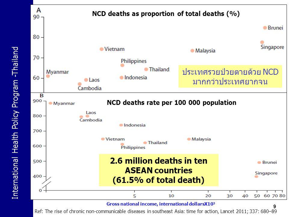 International Health Policy Program -Thailand ประชาคมเศรษฐกิจอาเซียน (AEC) blueprint 20  อาหาร/ผลิตภัณฑ์เสี่ยง (น้ำตาล น้ำมันปาล์ม บุหรี่ สุรา อาหารแปรรูป)  สารเคมีอันตราย/ผลิตภัณฑ์ต้องห้าม (แอสเบสตอส)  สินค้าไม่ได้มาตรฐาน (เครื่องใช้ไฟฟ้า อะไหล่ รถจักรยานยนต์)  โรคติดต่ออุบัติใหม่/อุบัติซ้ำ (คอตีบ กาฬโรค โปลิโอ เชื้อดื้อยา)  โรคที่มากับบริการ/การท่องเที่ยว (เอดส์ ยาเสพติด)  การระบาดโรคติดเชื้อ (มาลาเรีย เท้าช้าง หวัดใหญ่ SARs หวัดนก) AEC เป็นตลาด และฐานการ ผลิตเดียว 1.เคลื่อนย้ายสินค้าอย่างเสรี (ภาษีเป็นศูนย์) 2.เคลื่อนย้ายบริการอย่างเสรี 3.มีการลงทุนอย่างเสรี 4.เคลื่อนย้ายแรงงานฝีมืออย่างเสรี 5.