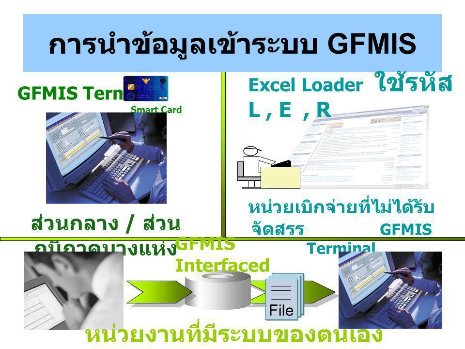 การนำข้อมูลเข้าระบบ GFMIS GFMIS Terminal Smart Card ส่วนกลาง / ส่วน ภูมิภาคบางแห่ง Excel Loader ใช้รหัส L, E, R หน่วยเบิกจ่ายที่ไม่ได้รับ จัดสรร GFMIS Terminal File GFMIS Interfaced หน่วยงานที่มีระบบของตนเอง