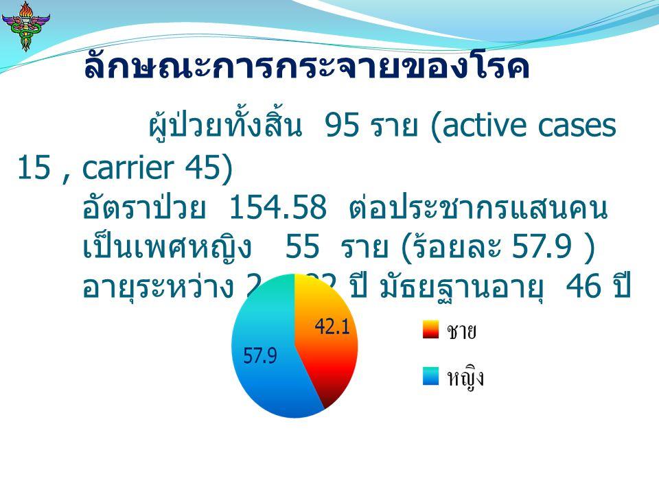 ลักษณะการกระจายของโรค ผู้ป่วยทั้งสิ้น 95 ราย (active cases 15, carrier 45) อัตราป่วย 154.58 ต่อประชากรแสนคน เป็นเพศหญิง 55 ราย ( ร้อยละ 57.9 ) อายุระห