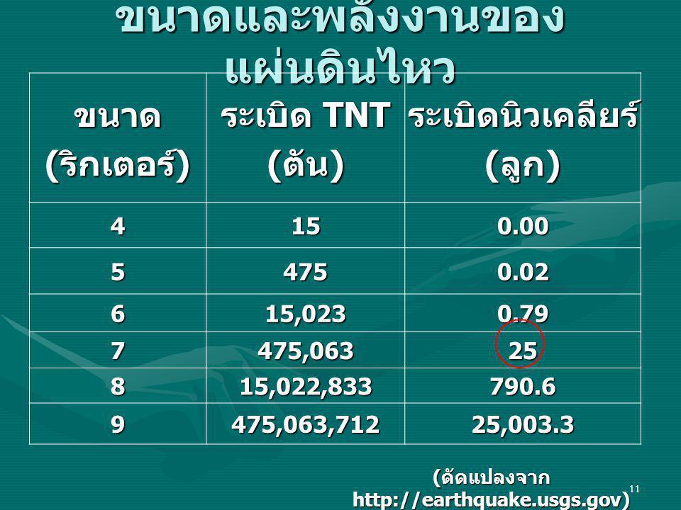 11 ขนาดและพลังงานของ แผ่นดินไหว ขนาด ( ริกเตอร์ ) ระเบิด TNT ( ตัน ) ระเบิดนิวเคลียร์ ( ลูก ) 4150.00 54750.02 615,0230.79 7475,06325 815,022,833790.6