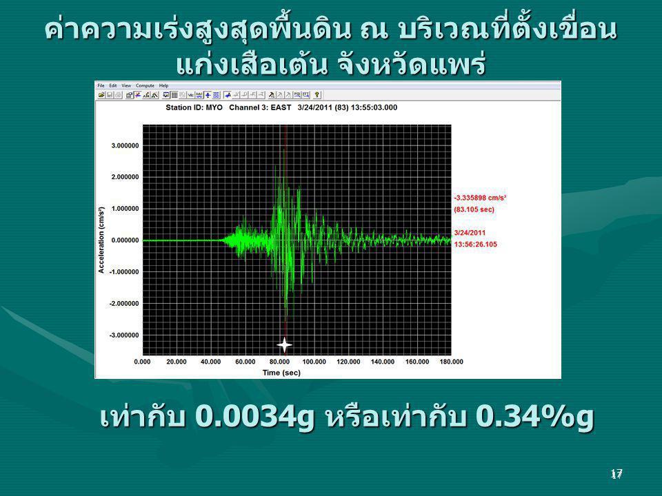 17 ค่าความเร่งสูงสุดพื้นดิน ณ บริเวณที่ตั้งเขื่อน แก่งเสือเต้น จังหวัดแพร่ เท่ากับ 0.0034g หรือเท่ากับ 0.34%g