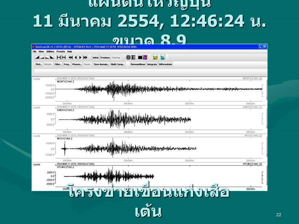 22 แผ่นดินไหวญี่ปุ่น 11 มีนาคม 2554, 12:46:24 น. ขนาด 8.9 โครงข่ายเขื่อนแก่งเสือ เต้น