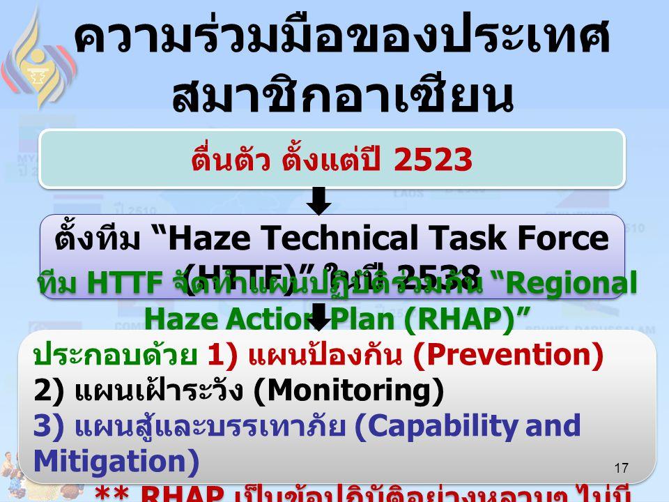 """ความร่วมมือของประเทศ สมาชิกอาเซียน ตื่นตัว ตั้งแต่ปี 2523 ตั้งทีม """"Haze Technical Task Force (HTTF)"""" ในปี 2538 ทีม HTTF จัดทำแผนปฏิบัติร่วมกัน """"Region"""