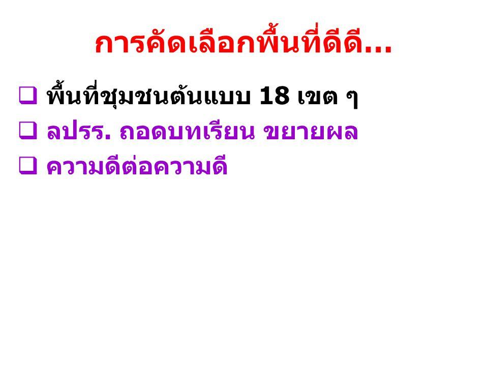 ช่องทางติดต่อสื่อสาร (Social media) www.mohanamai.com หน้าหลัก Facebook สมาคมหมออนามัย www.facebook.com/mohanamai.mophwww.facebook.com/mohanamai.moph