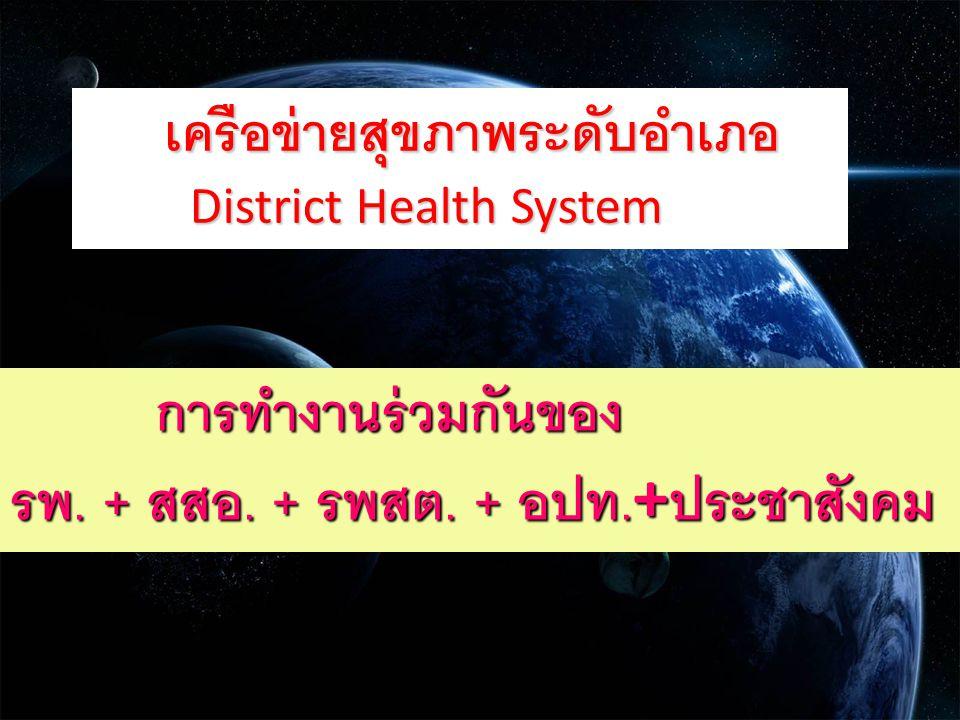 เครือข่ายสุขภาพระดับอำเภอ เครือข่ายสุขภาพระดับอำเภอ District Health System District Health System การทำงานร่วมกันของ การทำงานร่วมกันของ รพ. + สสอ. + ร