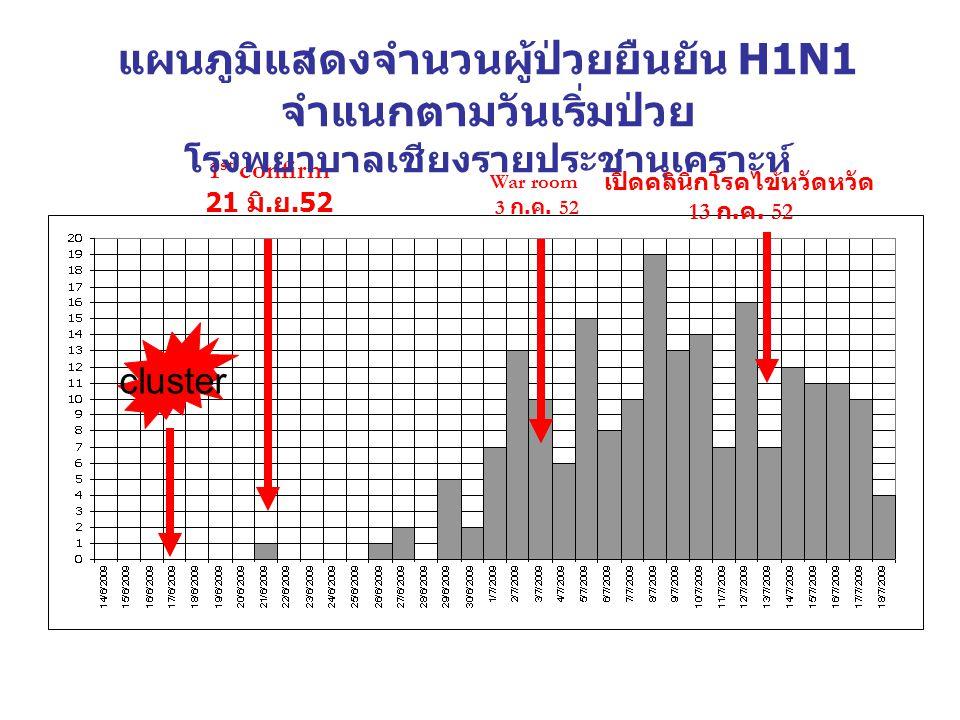 1 st confirm 21 มิ.ย.52 War room 3 ก. ค. 52 เปิดคลินิกโรคไข้หวัดหวัด 13 ก.