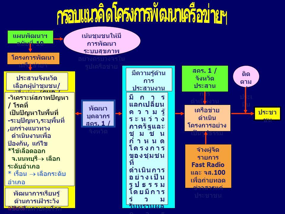 แผนพัฒนาฯ ฉบับที่ 10 เน้นชุมชนให้มี การพัฒนา ระบบสุขภาพ อย่างครบวงจรใน รูปเครือข่าย โครงการพัฒนา เครือข่ายฯ ประสานจังหวัด เลือกผู้นำชุมชน / ผู้สื่อข่าว /CUP / อบต.