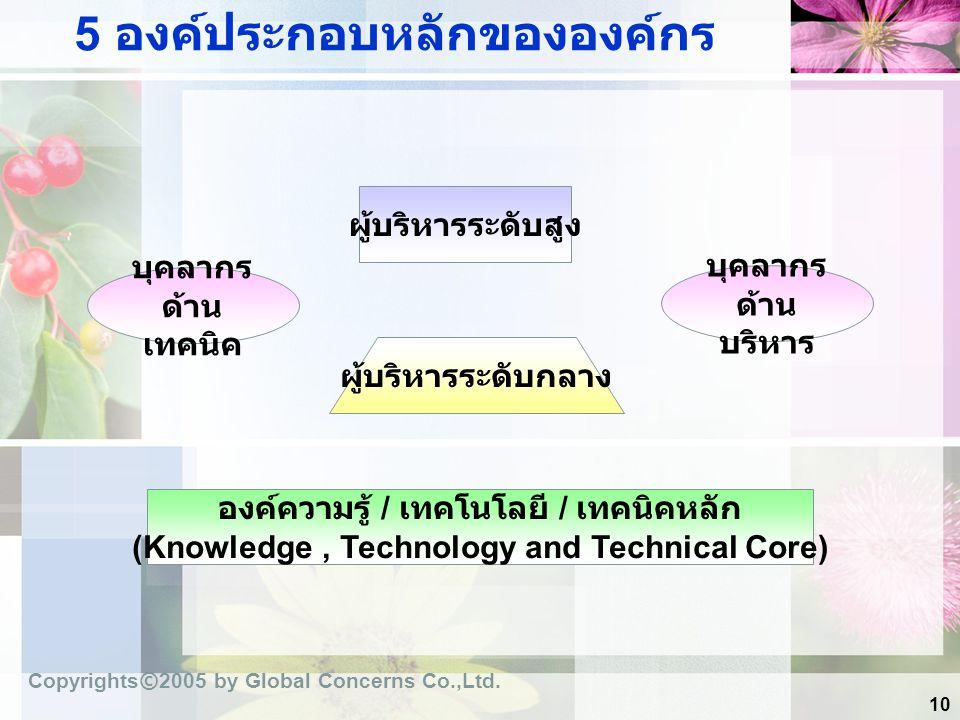 10 5 องค์ประกอบหลักขององค์กร ผู้บริหารระดับสูง ผู้บริหารระดับกลาง องค์ความรู้ / เทคโนโลยี / เทคนิคหลัก (Knowledge, Technology and Technical Core) บุคล