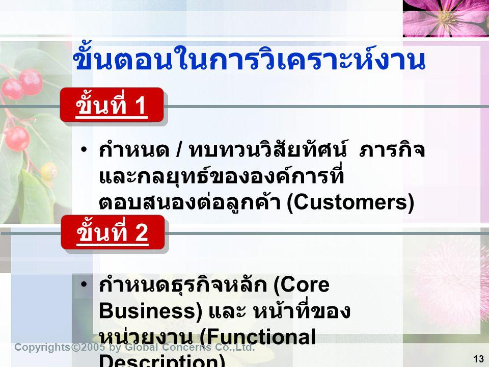 13 ขั้นตอนในการวิเคราะห์งาน กำหนด / ทบทวนวิสัยทัศน์ ภารกิจ และกลยุทธ์ขององค์การที่ ตอบสนองต่อลูกค้า (Customers) กำหนดธุรกิจหลัก (Core Business) และ หน