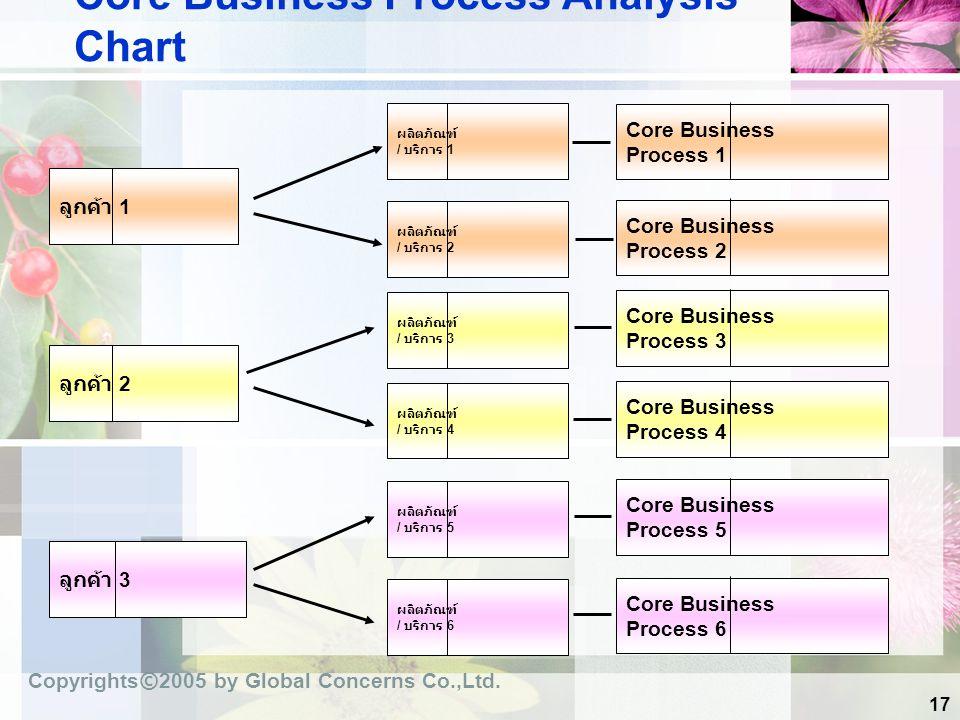 17 Core Business Process Analysis Chart ลูกค้า 1 ผลิตภัณฑ์ / บริการ 1 ผลิตภัณฑ์ / บริการ 2 ผลิตภัณฑ์ / บริการ 3 ผลิตภัณฑ์ / บริการ 4 ผลิตภัณฑ์ / บริกา